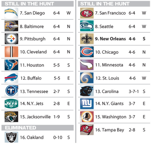 NFL 2014 Playoff Picture